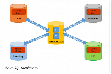 vertical-partitioning-cross-database-queries